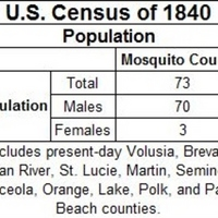 U.S. Census for Central Florida, 1840