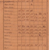 Sanford High School Report Card for Versa Woodcock, Fall 1908