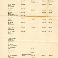 Census of White People Living and Working at Isleworth Grove with Earnings, October 31, 1932-November 1, 1933