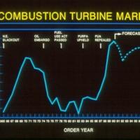 U.S. Combustion Turbine Market