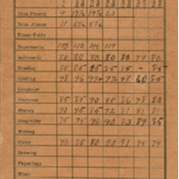 Sanford High School Report Card for Versa Woodcock, Spring 1909