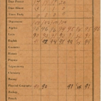 Sanford High School Report Card for Versa Woodcock, Spring 1910