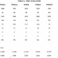 W501 Evolution